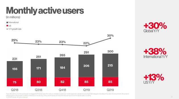 Pinterest Monthly Active Users Q2 2019