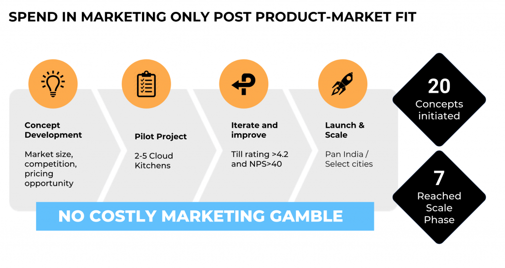 Scale up only post product-market fit
