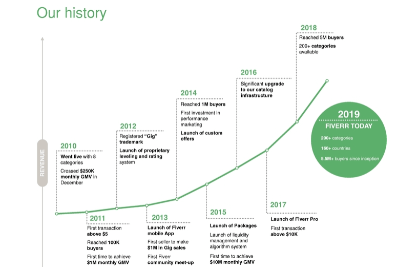 History of Fiverr