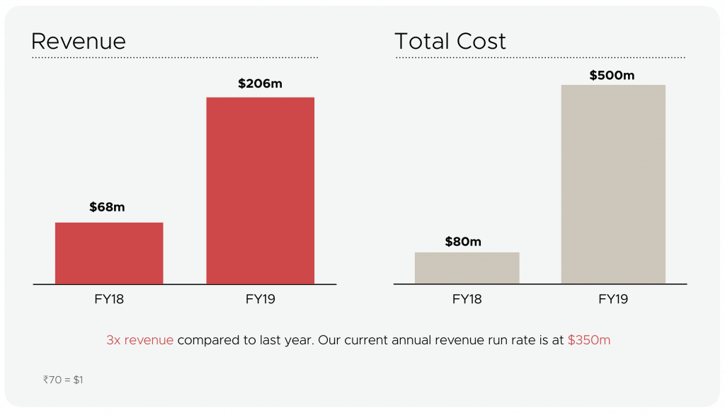 Zomato's Revenye & Operating Cost in 2018 & 2019
