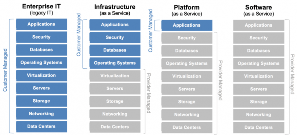 OnPremiseIT-SaaS-PaaS-IaaS: How are they Different