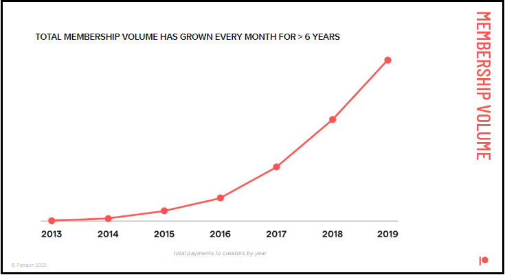 How Patreon's Membership Volume has Grown