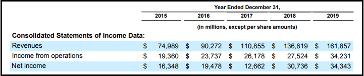 Google's Net Income from 2016 to 2019