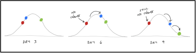 Work moving across a hill chart | Shape Up Book by Ryan Singer of Basecamp