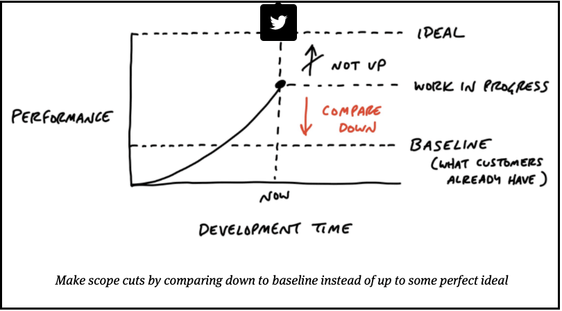 Compare new software development to current product baseline | Shape Up Book by Ryan Singer of Basecamp