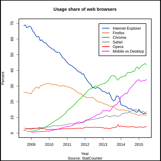 Broswer Market Share from 2009 to 2015