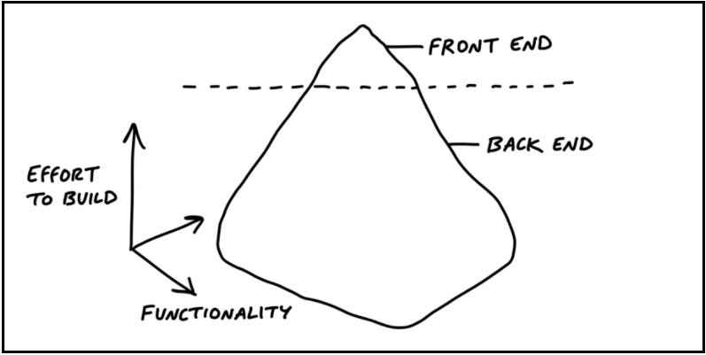 Software Icebergs: Different Scope for Front End & Back End | Shape Up Book by Ryan Singer of Basecamp