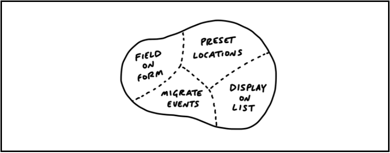 Finished Software Scope Map | Shape Up Book by Ryan Singer of Basecamp