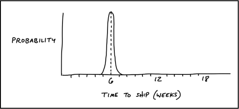 Thin Tailed Distribution in Shipping Software | Shape Up Book by Ryan Singer of Basecamp