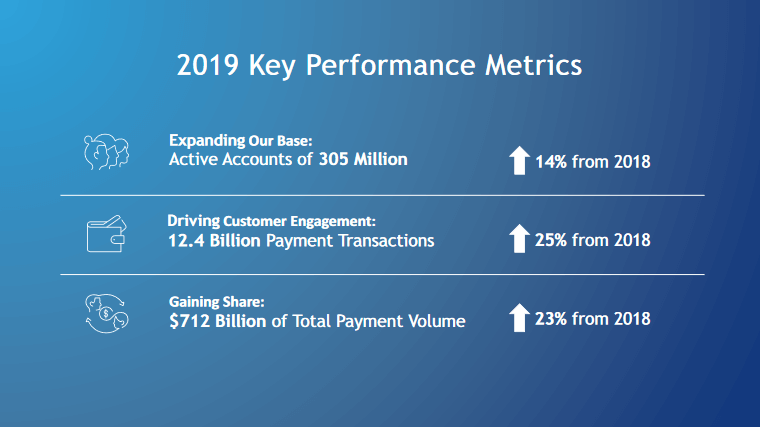 How Paypal's Key Performance Metrics Fared in 2019