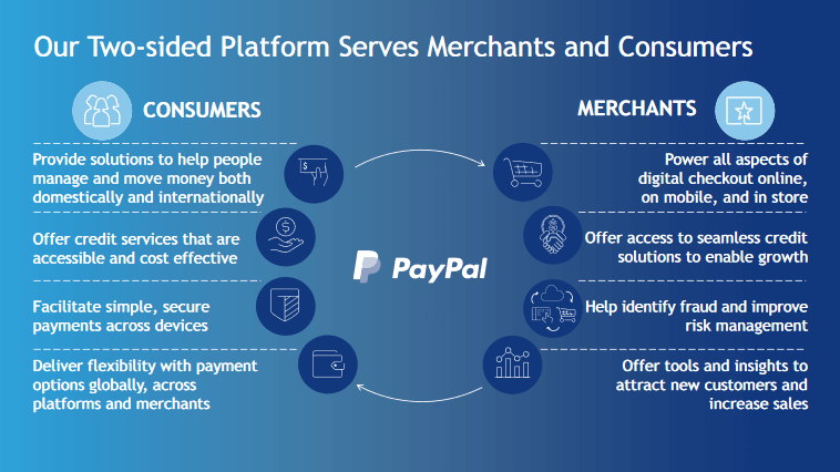 How Paypal's Two Sided Network Serves Merchants & Consumers