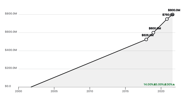 Mailchimp Revenue Growth Graph from 2005 to 2020