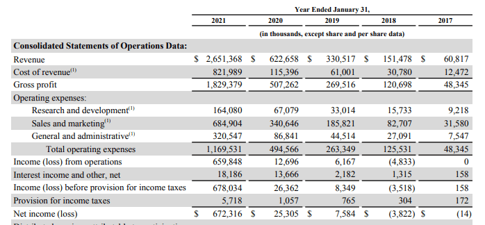 Zoom Revenue & Profit from 2017 to 2021